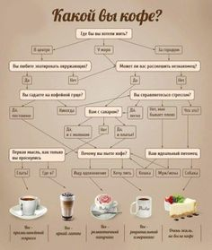 Funny flow chart about which coffee you are. Visit www.russiancentre.co.uk for information about Russian courses.