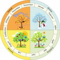 Preschool Schedule, Homeschool Kindergarten, Preschool Classroom, Preschool Charts, Educational Activities For Preschoolers, Montessori Activities, Learning Cards, Kids Learning, Lessons For Kids