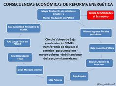 Artículo de la Revista FORBES. El gran error económico de la reforma energética consiste en el hecho de que transfiere riqueza al extranjero y desmantela la economía nacional.