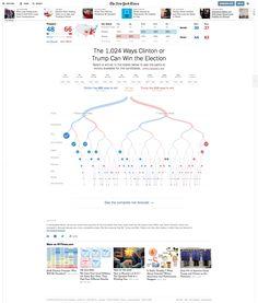 The Upshot (NYT) paths to the whitehouse #dataviz #uselection #graphics