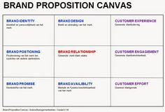 Product Canvas Vision Board By Roman Pichler HttpWww
