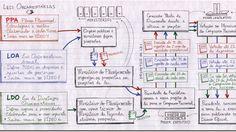 A Lei Complementar 101/2000 – doravante chamada de Lei de Responsabilidade Fiscal (LRF) – apresenta um direcionamento para como as contas públicas devem se nortear, no tocante ao planejamento de execução orçamentária e também dos [...]