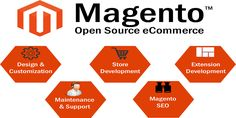 Looking for Magento service provider in India? Then you are here at the right place, Sinelogix is a leading ecommerce web development company provides Magento module, customization, maintenance services across all over the world. Website Design Services, Website Development Company, Website Design Company, Design Development, Software Development, San Diego, Web Design, Best Seo Company, Ecommerce Solutions