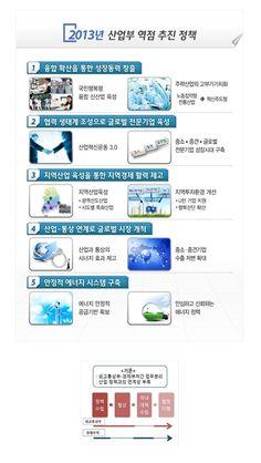 """2013 산업통상자원부 업무보고 """"2013 산업부 역점 추진 정책"""""""