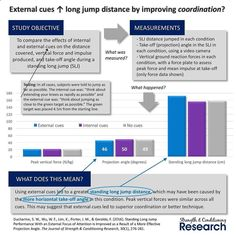 Many studies have now demonstrated that using external cues is superior to using internal cues for maximizing performance. External cues are instructions that direct an athletes attention outside of their body. For example being instructed to aim for a target beyond the expected maximum distance during a horizontal jumping test is an external cue. Internal cues are instructions that direct an athletes attention towards a part of their own body. For example being instructed to perform a...