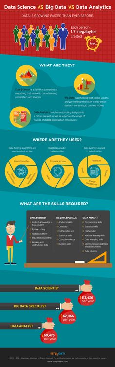 What Is The Difference Between Data Science vs. Big Data vs. Data Analytics? #bigdata #infographic