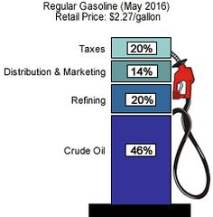 What We Pay For In A Gallon Of Regular Gasoline (May 2016) Retail Price: $2.27/gallon