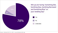 78% of Brides Follow the 'Something Old, Something New...' Tradition