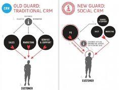 Social CRM: Bessere Kundenbeziehungen via Facebook, Twitter & Co.