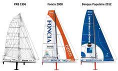 PRB 1996, Foncia 2008 et Banque Populaire 2012