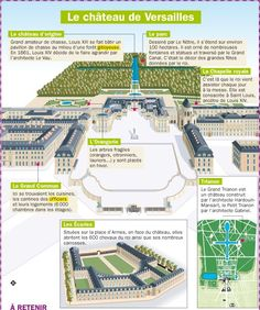 Educational infographic : Fiche exposés : Le château de Versailles French History, Ap French, Learn French, Teaching French, Paris Travel, France Travel, Flags Europe, Ancient Architecture, Art History