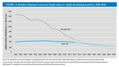 In a rapidly progressing World, the poor will more and more remain in wartorn states. Peace = top development issue!