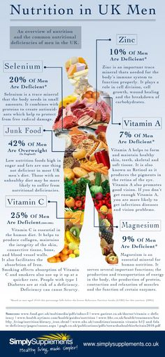 Nutritional deficiencies for adult males