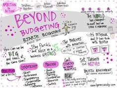 Beyond Budgeting. https://twitter.com/lynnecazaly