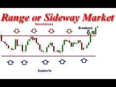 "■■ ""Range Trading Strategy""■■"