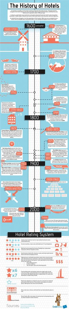 """[infographic]""""The history of hotels (from 718 to today)"""" Aug-2011 by @creditdonkey"""