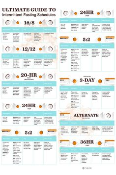 We've put together a breakdown of the different intermittent fasting schedules to help you find one that fits your lifestyle and can give you maximum benefits. lifestyle lifestyle fitness lifestyle healthy habits lifestyle ideas lifestyle tips Weight Loss Meals, Weight Loss Diet Plan, Lose Weight, Health Diet, Health And Wellness, Health Fitness, Fitness Hacks, Wellness Plan, Health 2020