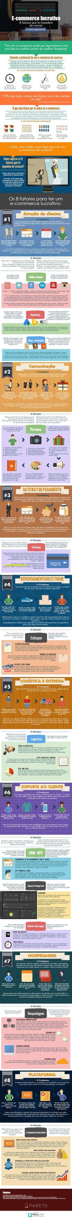 E-commerce lucrativo- 8 fatores que te impedem de crescer