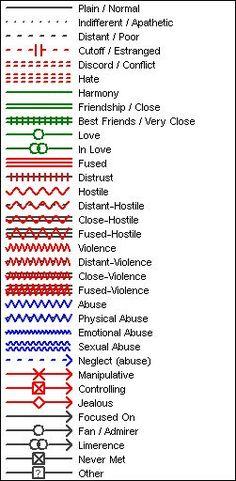 family tree relationship symbols and meanings