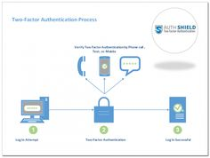 Why 2 factor authentication is important for Your Our#Security