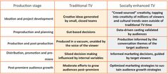 "How social media affects the TV lifecycle    Social TV is often narrowly defined by real-time tweets and stunts. While both are extremely important parts of social TV, don't forget that entire TV lifecycle has been changed because of the social web. Networked Insights has released a new ""Social TV Survival Guide"" that explains the different parts of the life cycle very clearly. You can download it here."