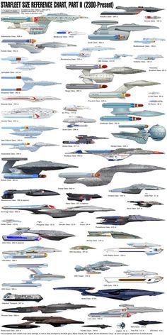 Sci-Fi Space Ships Charts Millenium Falcon Klingon Empire Raptor Class SS Kobayashi Maru USS Enterprise Romulan Star Empire Shuttle Excelsior Class Vulcan High Command Sh'ran Borg Collective … Nave Enterprise, Star Trek Enterprise, Science Fiction, Science Experiments, Stargate, Vaisseau Star Trek, Uss Discovery, Klingon Empire, Nave Star Wars