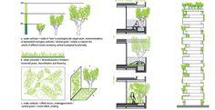 Bildergebnis für bosco verticale grundriss Audi Ingolstadt, Vertical Forest, Sustainability, San Francisco, Floor Plans, How To Plan, Interior Design, Studio, Landscape Designs