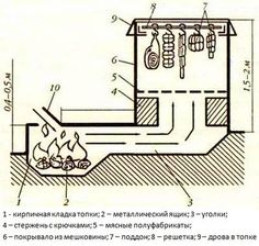 Устройство для холодного копчения