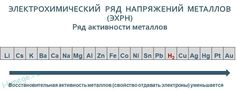 таблица активности металлов: 4 тыс изображений найдено в Яндекс.Картинках