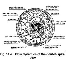Schau pipie cross sec Vortex Water, Viktor Schauberger, Cross Flow, Structured Water, We Are All Connected, Nikola Tesla, Science And Nature, Sacred Geometry, New Technology