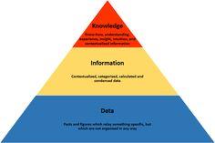 data information knowledge pyramid