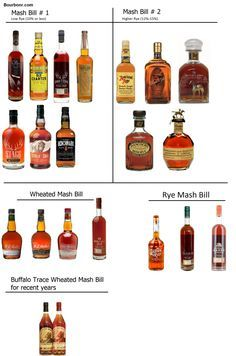 Cool infographic on the Buffalo Trace mash bills! Worth reading and keeping as Buffalo Trace distills some of the best known bourbons in KY.