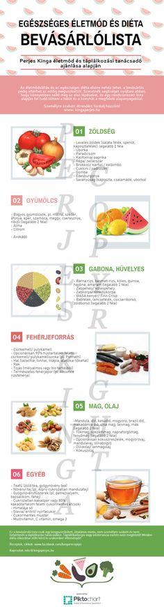 Egészséges életmód és diéta - BEVÁSÁRLÓLISTA
