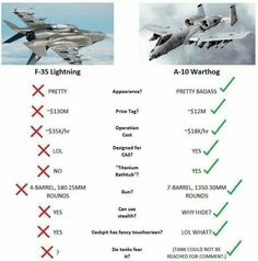 Awesome pics and funny memes of the fearsome aircraft. Army Jokes, Military Jokes, Military Weapons, Military Aircraft, Military Crafts, Fighter Aircraft, Fighter Jets, A10 Warthog, Close Air Support