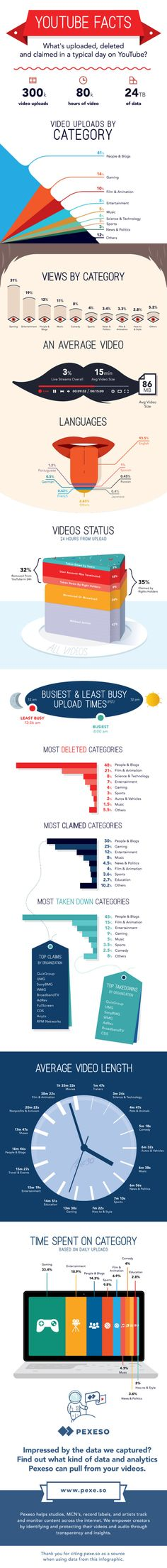 What Happens On YouTube in 24 Hours? infographic