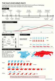 Nice infographic about Cold War and the nuclear arms race that resulted, comparing the US with the USSR. Ap World History, Study History, History Education, History Teachers, History Class, Teaching History, Teaching Resources, American History, Teaching Materials