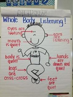 Whole body listening is a great partner to what a good listener is. This is a great visual that I will use to accompany my conversation about what a good listener is. This is a great beginning of the year procedure to teach students. Kindergarten Anchor Charts, In Kindergarten, Kindergarten Procedures, Anchor Charts First Grade, Kindergarten Classroom Decor, Preschool Learning, First Grade Procedures, Morning Meeting Kindergarten, Beginning Of The School Year