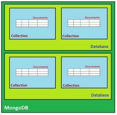 MongoDB is an open source document based database, schema less and one of the most popular NoSQL...