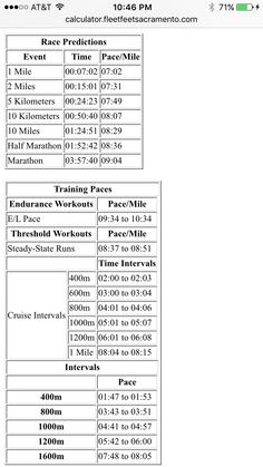 Cim Pace Chart From K Time Trials   Running