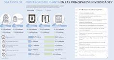 Universidades de Antioquia y Nacional, las que más pagan a sus profesores
