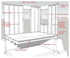 Learn about studs, rough openings and more in traditional platform-frame exterior walls — and why thermal efficiency might not be a priority