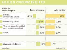 Alcohol y tabaco, lo que más consumen los colombianos