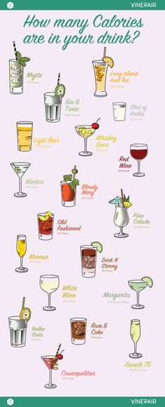 Infographic: How Many Calories Are in Your Favorite Drink?