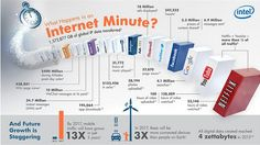 What happens in an Internet minute? The answer: A lot!