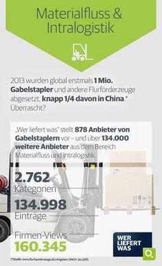 wlw-Wissen zum Thema Materialfluss & Intralogistik: 2013 wurden global erstmals 1 Mio. Gabelstapler und andere Flurförderzeuge abgesetzt. Weitere Informationen finden Sie unter wlw.de!