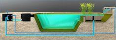 #DYI Schwimmteich-Selbstbau Filterfunktion