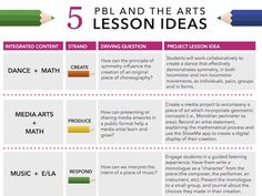 Project based learning is such a comprehensive teaching approach and we often wonder: how do we fit this in? Fit it in with our content, our curriculum, or our own teaching philosophies. Our resident PBL and the Arts expert, Brianne Gidcumb, has shared a wealth of resources and ideas for