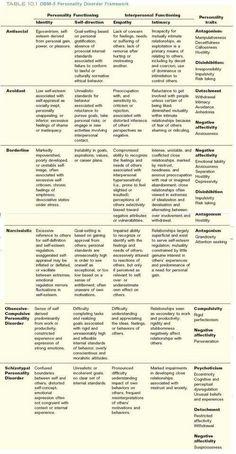 DSM-5 Personality Disorder Framework