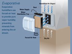 An Aprilaire Whole-Home Humidifier introduces the perfect level of humidity into your home's air in the form of water vapor. Make the investment! You won't be sorry! #HVAC #Humidifier