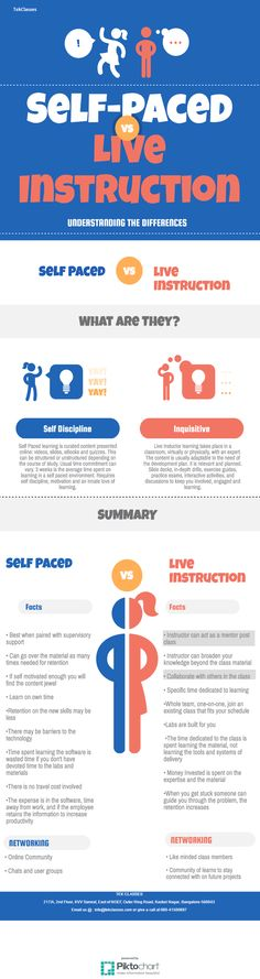 The Difference between the #SELFPACED #LEARNING and #INSTRUCTOR #LED #ONLINE #LEARNING